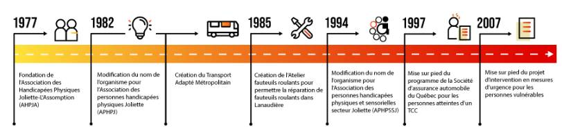 Ligne du temps de l'association de 1977 à 2007
